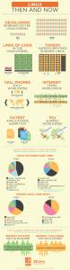 Linux - Infografica sviluppatori 1991-2011