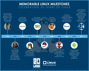 Linux - 20 anni di pietre Miliari