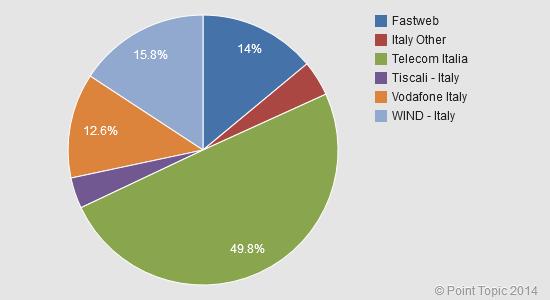 Italy-Operator-Retail-Market-Share-Q4-2013
