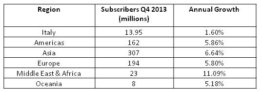 Italy-broadband-growth-2comparison