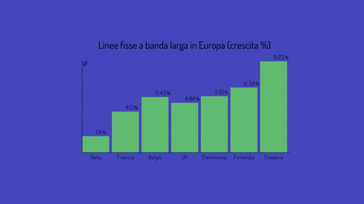 Banda Larga in europa % crescita