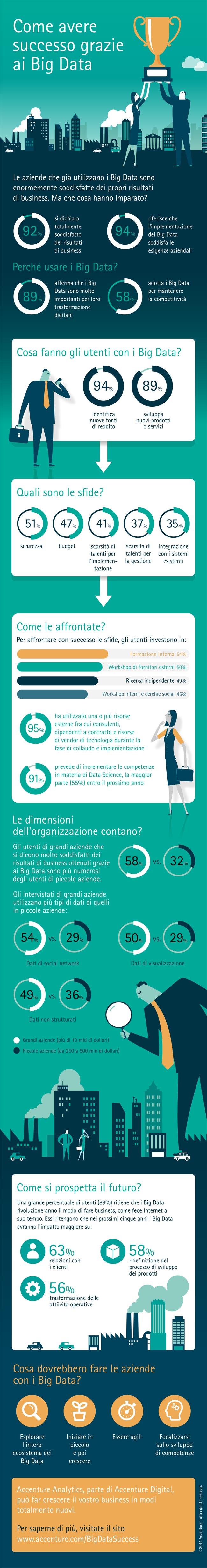 Accenture-Analytics-BigData_Infographic-ITA