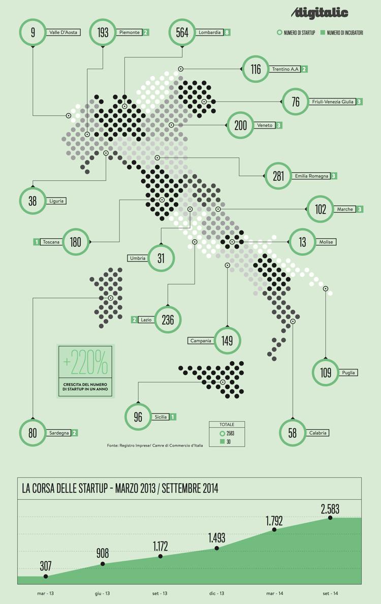 Mappa-Startup-Italia-2014-Digitalic-750