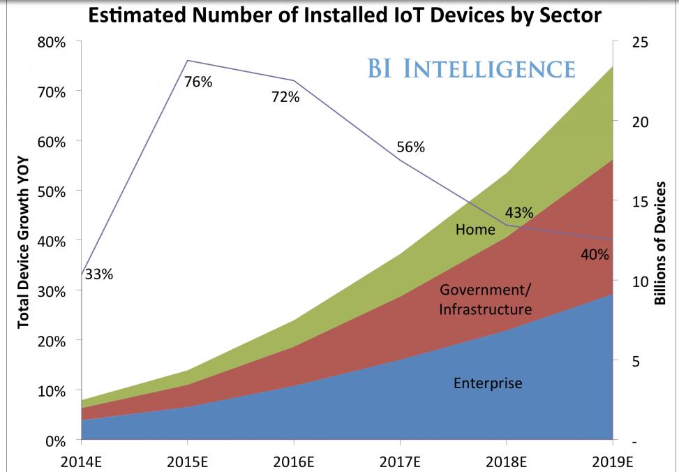 IoT-Data