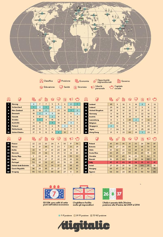 Mappa prosperità delle Nazioni