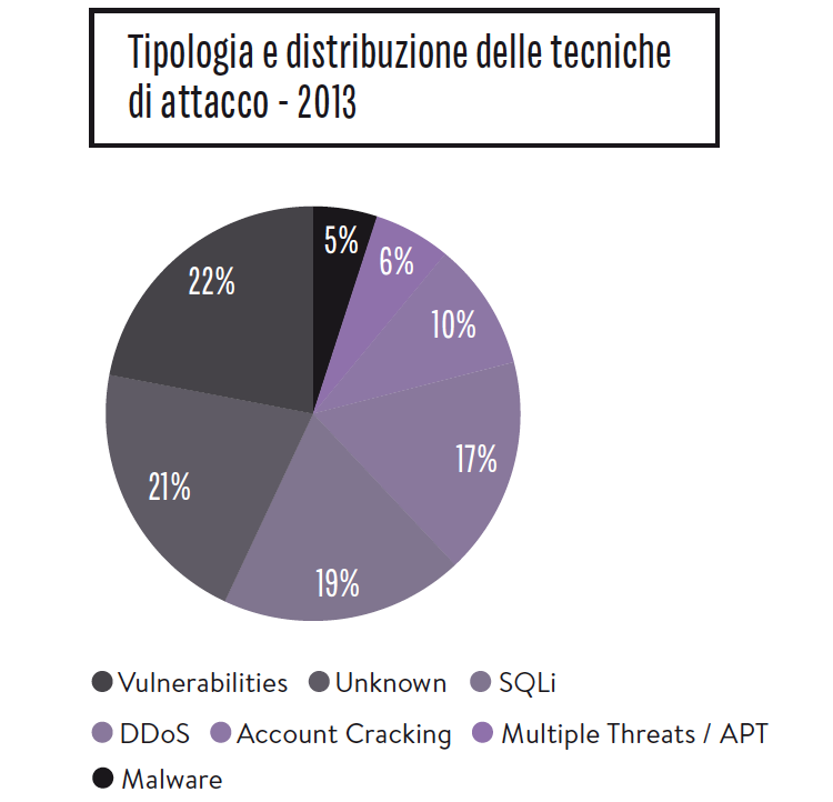 Rapporto Clusit 2014
