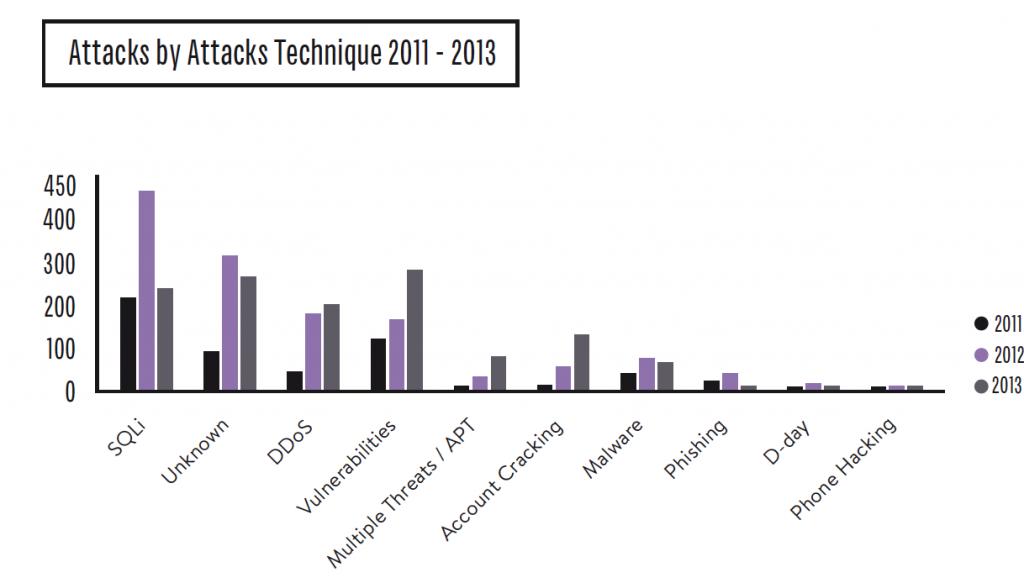 Rapporto Clusit 2014 - Grafico 2