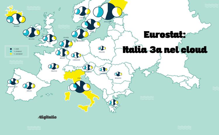 Eurostat Cloud Infografica