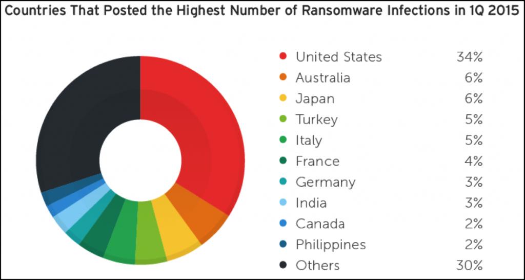 Cryptolocker dati