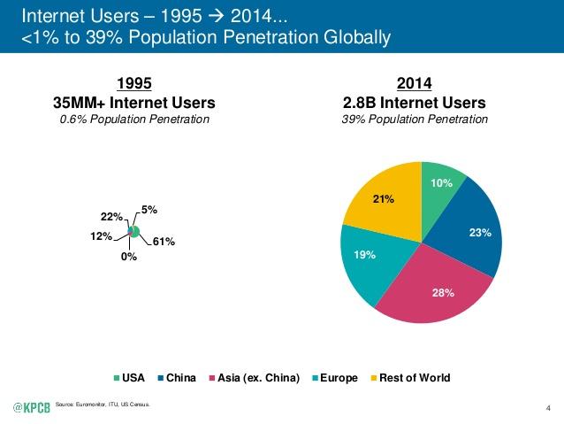2015-internet-trends