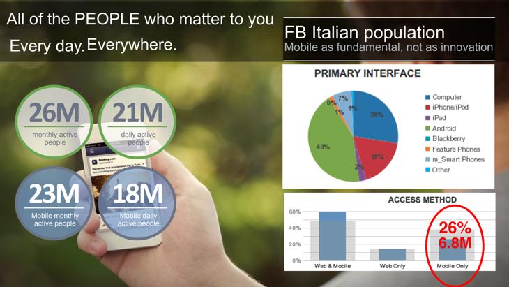 Facebook Italia dati