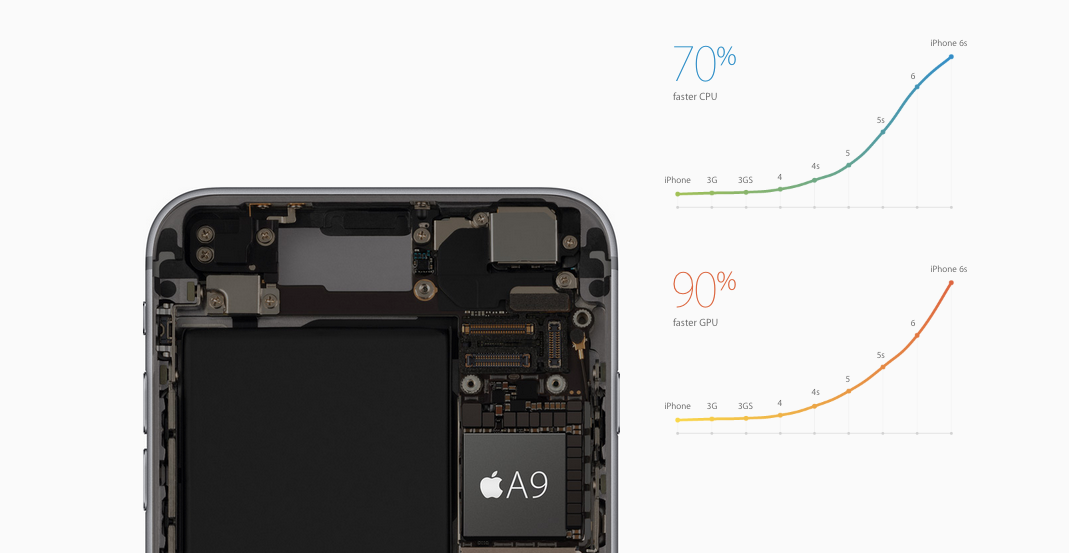 iPhone 6S processore