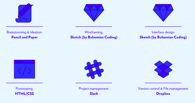 Tool preferiti designers