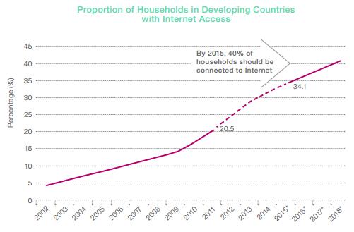 paesi in via di sviluppo connessione