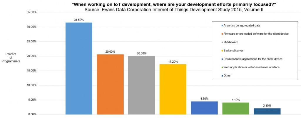 grafico 1 sondaggio sviiluppatori IOT
