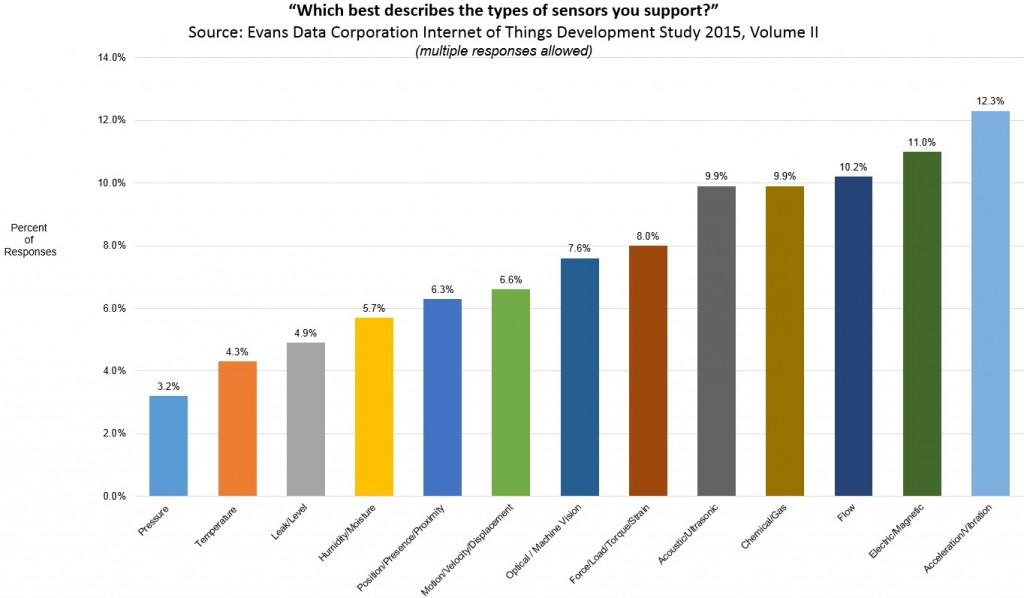 grafico 3 sondaggio sviiluppatori IOT