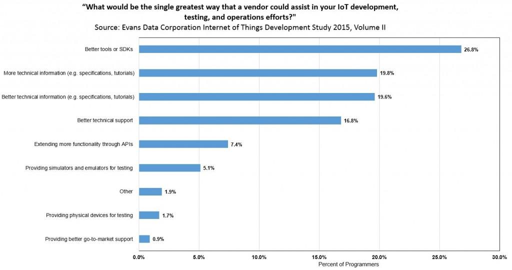 grafico 5 sondaggio sviiluppatori IOT