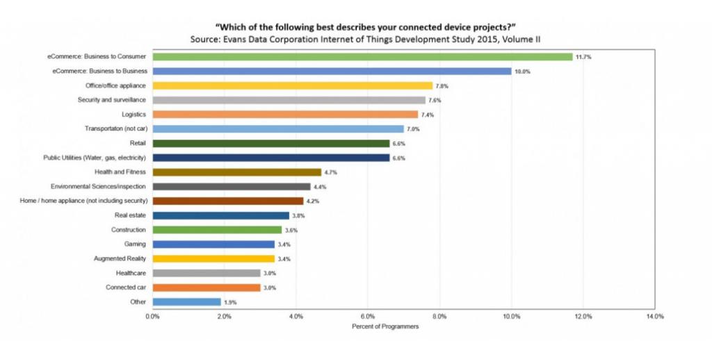 grafico 2 sondaggio sviiluppatori IOT