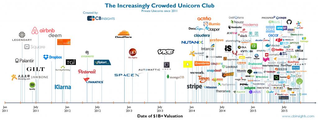 infografica overcrowded-unicorns-v2