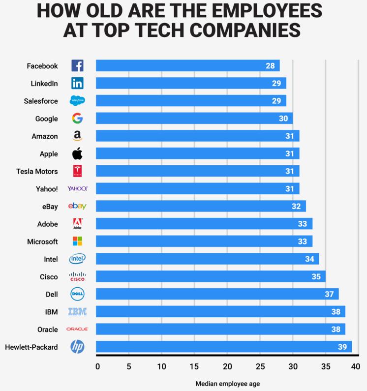 infografica_età_lavoratori_settore_IT
