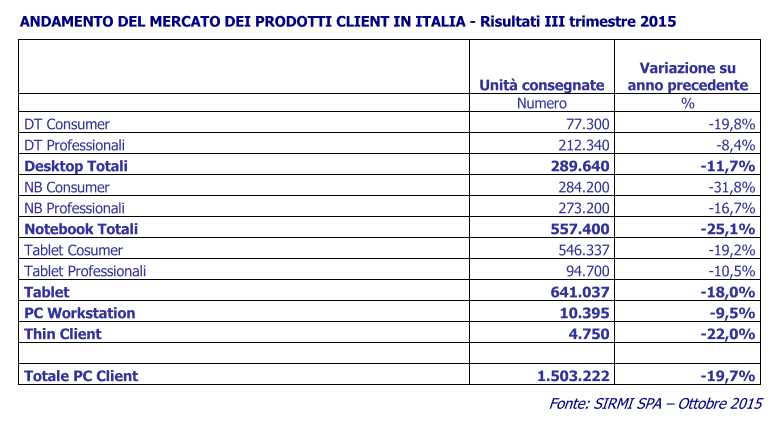 mercato_italia_ICT_2