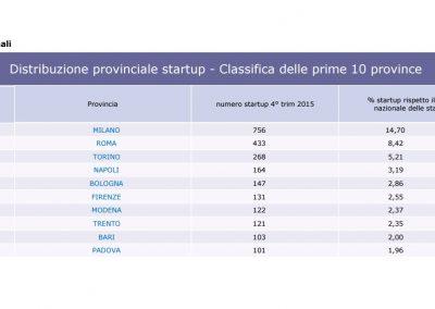startup innovative dati Infocamere Q4 2015 - 2