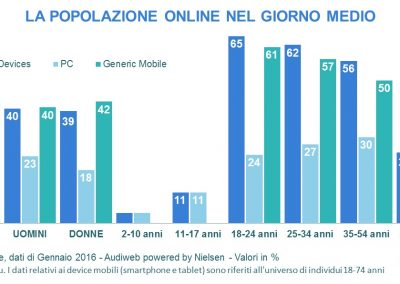 Audiweb Profilo_total_digital_audience - gennaio 2016