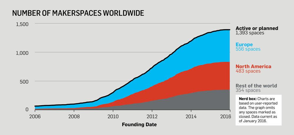 Il numero dei makerspace dal 2006 al 2016