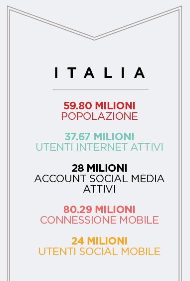 We Are Social dati Italia