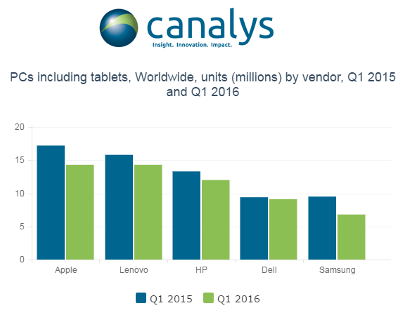 Q1 2016 vendite PC tablet 2-in-1 in calo