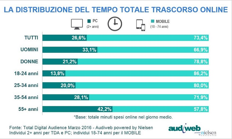 Audiweb digital audience marzo 2016