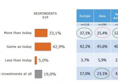 Big Data ricerca DNV GL – Business Assurance e GFK Eurisko.