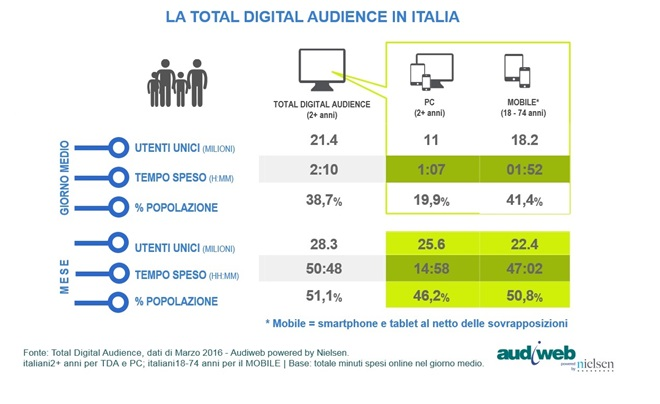 Audiweb total-digital-audience-marzo-2016
