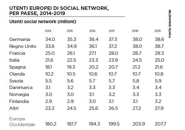 emarketer italia social