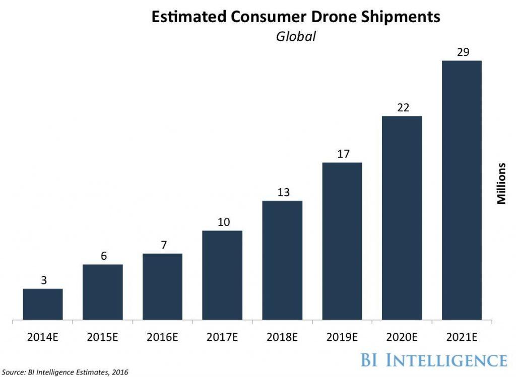 Dati vendita Droni consumer