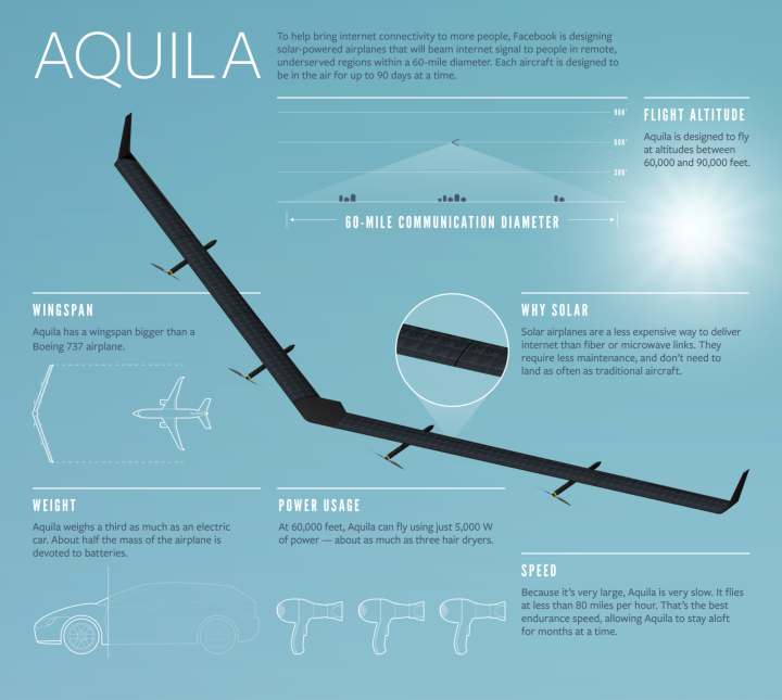 Facebook Aquila dettagli tecnici