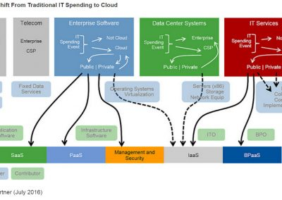 passaggio al cloud shift-to-cloud