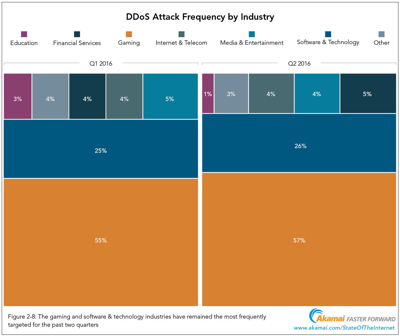 Akamai: rapporto sulla sicurezza Q2 2016