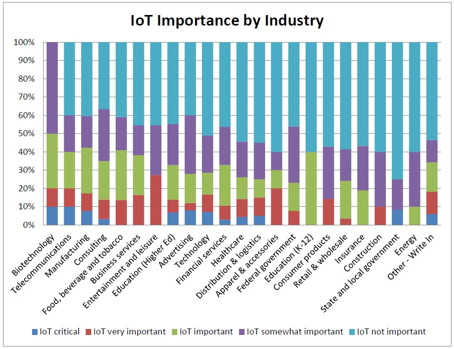 business intelligence IOT-Importance-by-Industry