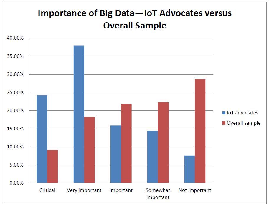 business intelligence importance-of-big-data