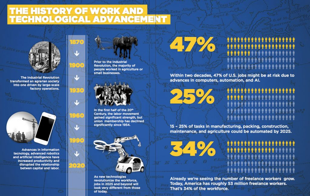 Città & lavoro: 6 modi per prepararsi al futuro