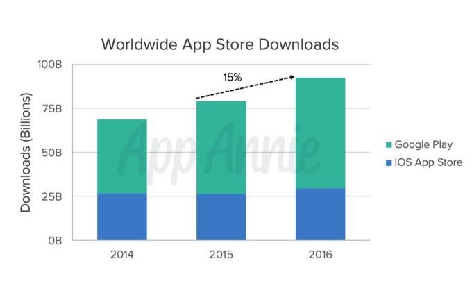 App Annie 1 App download