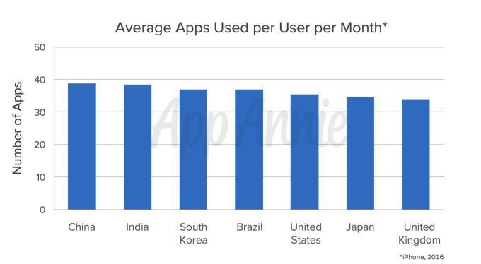 App Annie report app 2016 App download