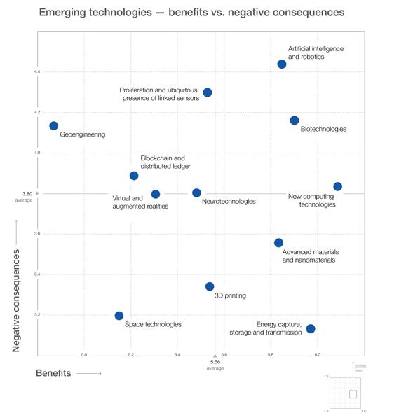 Tecnologie ad alto rischio World Economic Forum