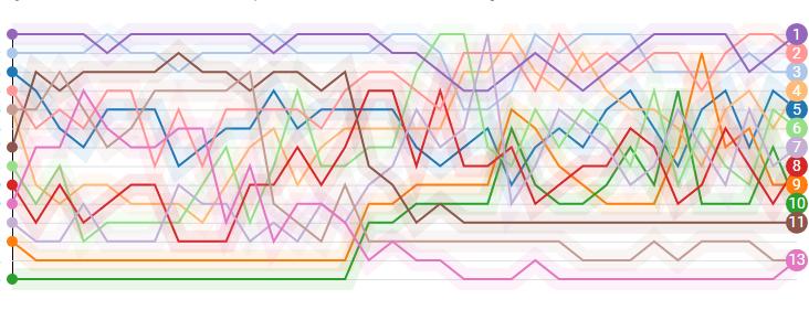 Flourish lancia la piattaforma per la visualizzazione dei dati