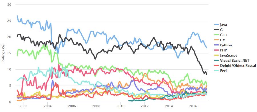 tiobe top 20 linguaggi programmazione 2017
