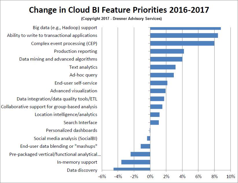 Cloud Business Intelligence report