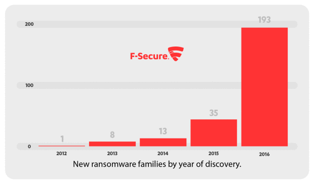F-Secure ransomware