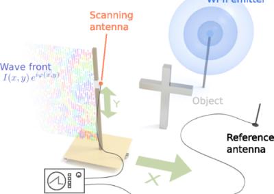 scattare immagini olografiche in 3D attraverso le pareti usando WiFi