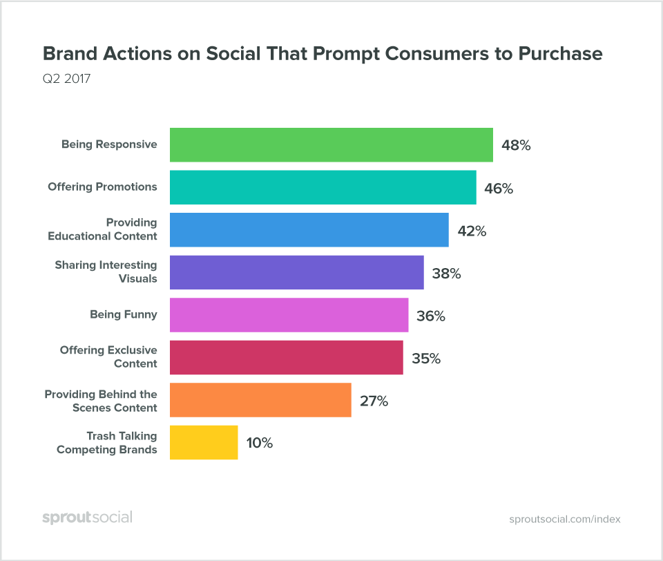 Sprout Social: Brand Actions on Social That Prompt Consumers to Purchase